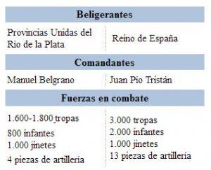 distribucion de fuerzas de batalla de tucuman